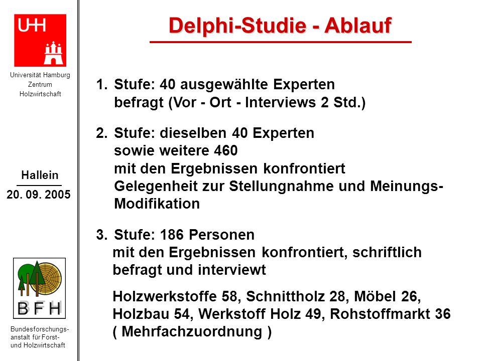 Universität Hamburg Zentrum Holzwirtschaft Bundesforschungs- anstalt für Forst- und Holzwirtschaft Hallein 20. 09. 2005 1.Stufe: 40 ausgewählte Expert