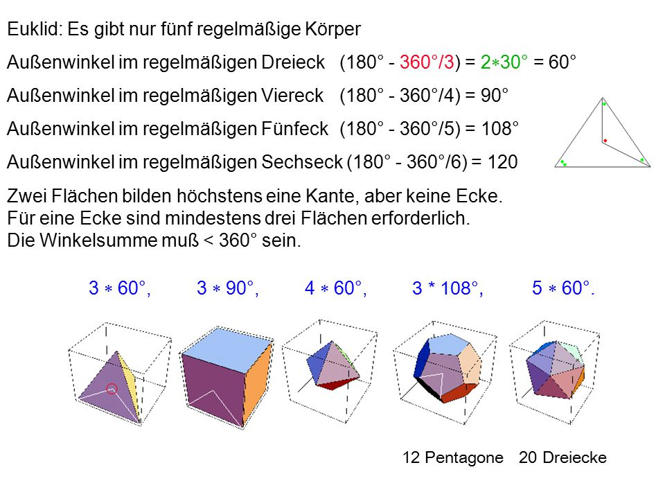Euklid: Es gibt nur fünf regelmäßige Körper Außenwinkel im regelmäßigen Dreieck(180° - 360°/3) = 2  30° = 60° Außenwinkel im regelmäßigen Viereck(180° - 360°/4) = 90° Außenwinkel im regelmäßigen Fünfeck(180° - 360°/5) = 108° Außenwinkel im regelmäßigen Sechseck (180° - 360°/6) = 120 Zwei Flächen bilden höchstens eine Kante, aber keine Ecke.