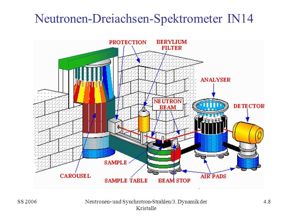 SS 2006Neutronen- und Synchrotron-Strahlen/3. Dynamik der Kristalle 4.8 Neutronen-Dreiachsen-Spektrometer IN14