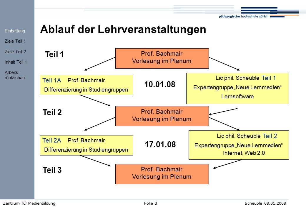 Scheuble 08.01.2008Zentrum für MedienbildungFolie 3 Ablauf der Lehrveranstaltungen Prof. Bachmair Differenzierung in Studiengruppen Lic phil. Scheuble