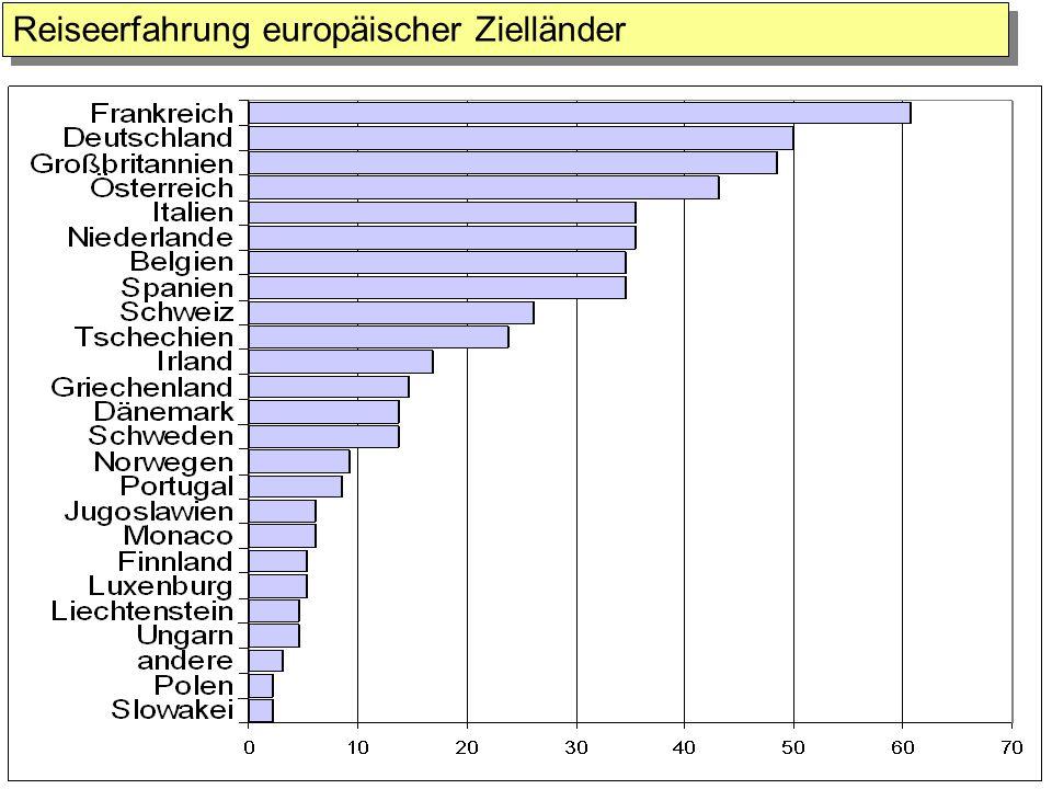 Reiseerfahrung europäischer Zielländer