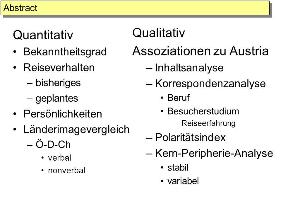 Quantitativ Bekanntheitsgrad Reiseverhalten –bisheriges –geplantes Persönlichkeiten Länderimagevergleich –Ö-D-Ch verbal nonverbal Qualitativ Assoziati