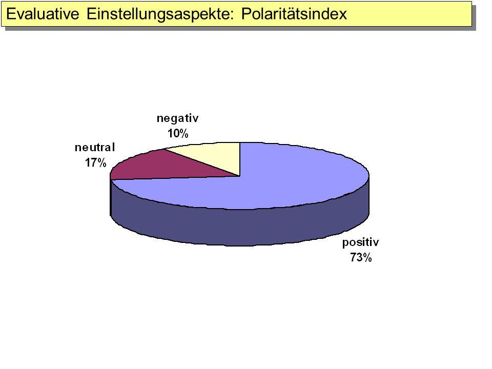Evaluative Einstellungsaspekte: Polaritätsindex