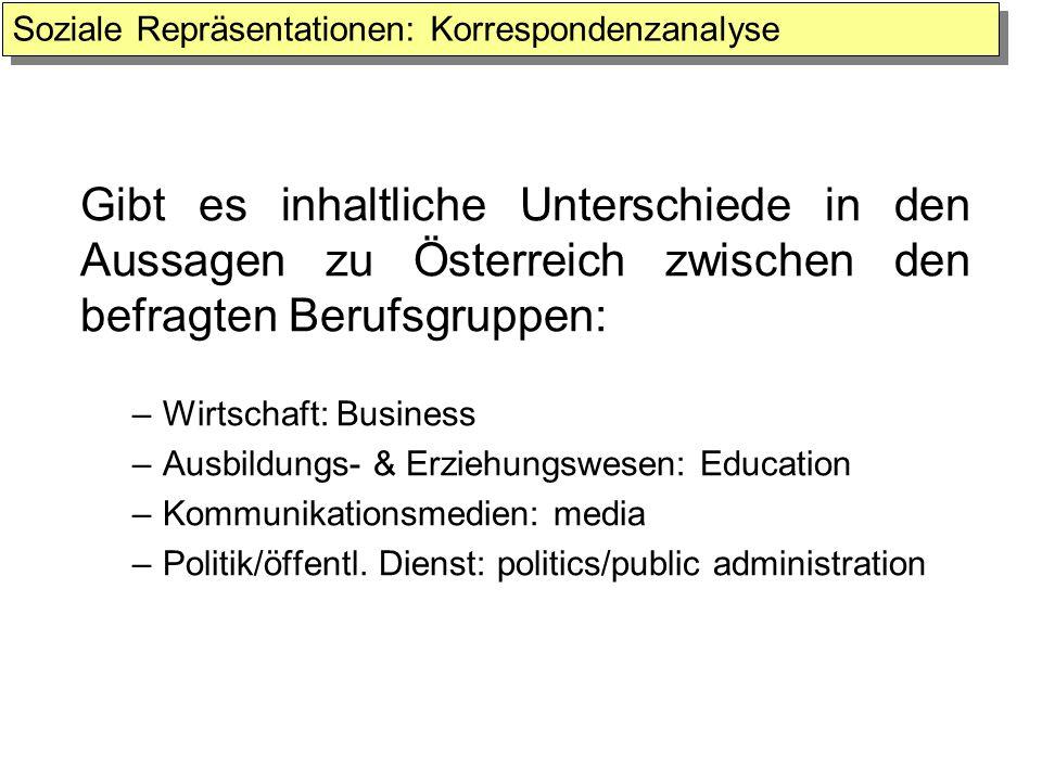 Gibt es inhaltliche Unterschiede in den Aussagen zu Österreich zwischen den befragten Berufsgruppen: –Wirtschaft: Business –Ausbildungs- & Erziehungsw