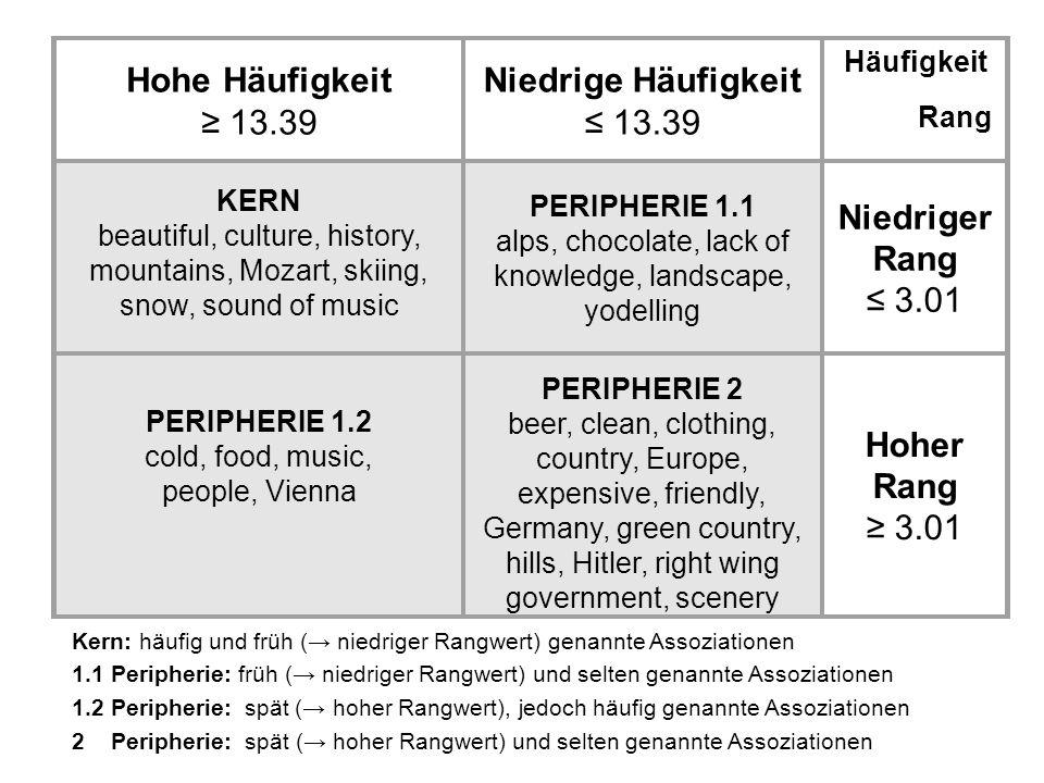 Hohe Häufigkeit ≥ 13.39 Niedrige Häufigkeit ≤ 13.39 Häufigkeit Rang KERN beautiful, culture, history, mountains, Mozart, skiing, snow, sound of music