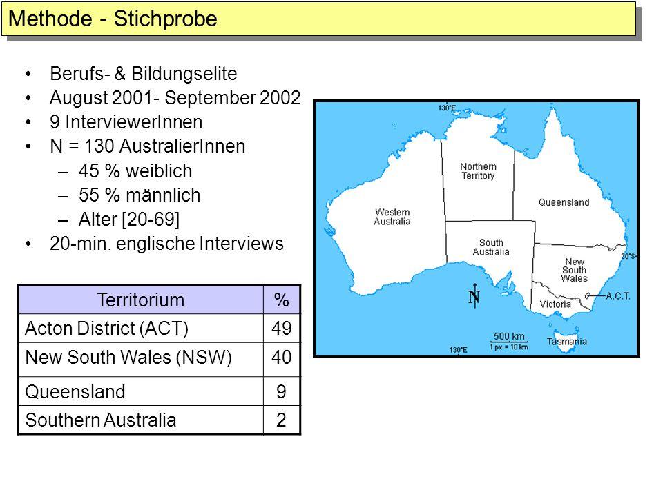 Methode - Stichprobe Berufs- & Bildungselite August 2001- September 2002 9 InterviewerInnen N = 130 AustralierInnen –45 % weiblich –55 % männlich –Alt