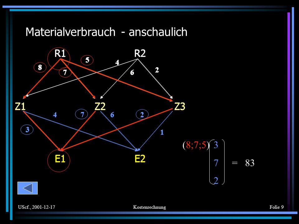 UScf., 2001-12-17KostenrechnungFolie 10 Materialverbrauch - rechnerisch Z1Z1 Z2Z2 Z3Z3 R1R1 875 R2R2 462 E1E1 E2E2 Z1Z1 34 Z2Z2 76 Z3Z3 21 *= E1E1 E2E2 R1R1 8379 R2R2 5854 = A RZ B ZE * C RE Die Matrix C RE gibt an, wieviele ME der einzelnen Rohstoffe für die Produktion je einer ME der Endprodukte benötigt werden.