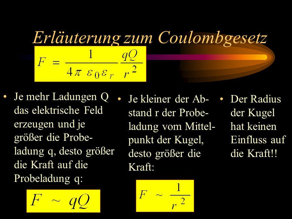 Erläuterung zum Coulombgesetz Je mehr Ladungen Q das elektrische Feld erzeugen und je größer die Probe- ladung q, desto größer die Kraft auf die Probeladung q: Je kleiner der Ab- stand r der Probe- ladung vom Mittel- punkt der Kugel, desto größer die Kraft: Der Radius der Kugel hat keinen Einfluss auf die Kraft!!