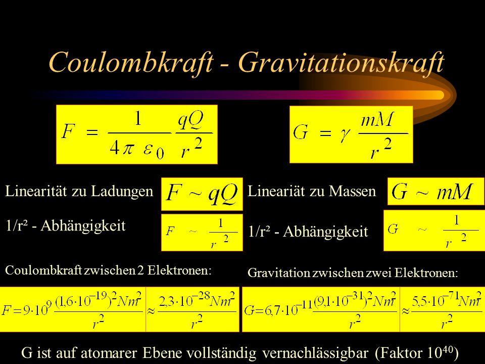Coulombkraft - Gravitationskraft Linearität zu LadungenLineariät zu Massen 1/r² - Abhängigkeit Coulombkraft zwischen 2 Elektronen: Gravitation zwischen zwei Elektronen: G ist auf atomarer Ebene vollständig vernachlässigbar (Faktor 10 40 )