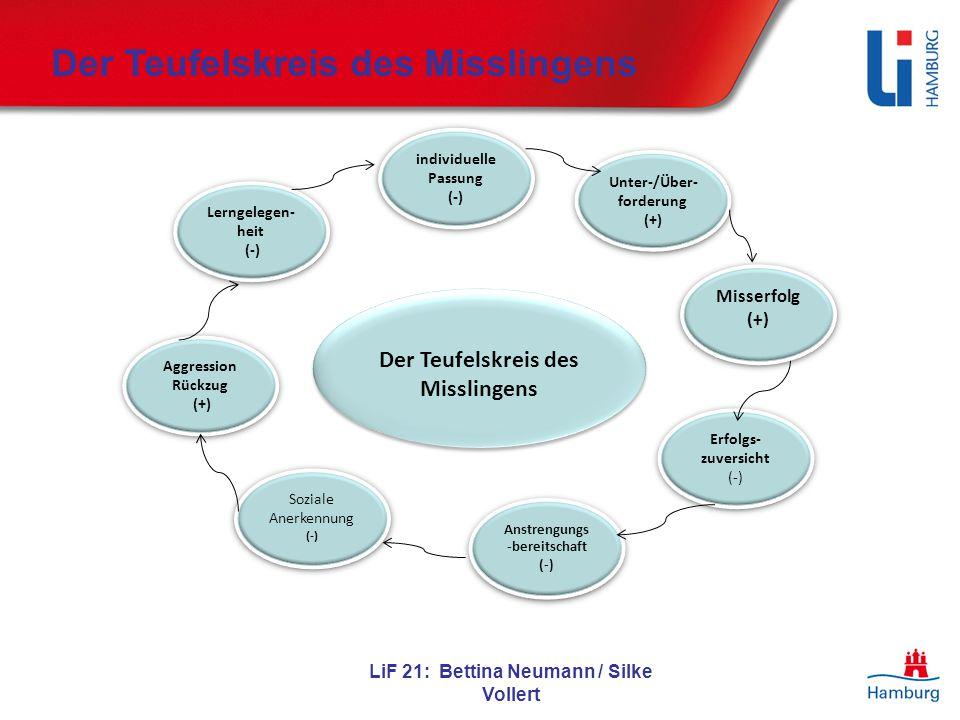 LiF 21: Bettina Neumann / Silke Vollert individuelle Passung (-) individuelle Passung (-) Unter-/Über- forderung (+) Unter-/Über- forderung (+) Misser