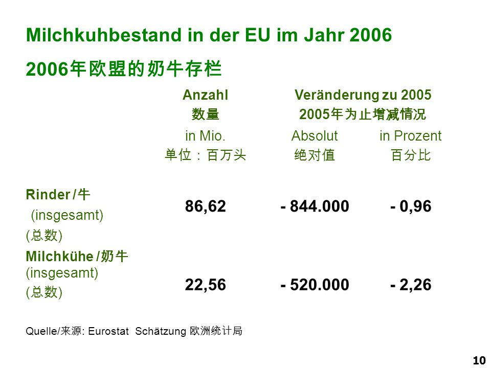 10 Anzahl 数量 Veränderung zu 2005 2005 年为止增减情况 in Mio. 单位:百万头 Absolut 绝对值 in Prozent 百分比 Rinder / 牛 (insgesamt) ( 总数 ) 86,62- 844.000- 0,96 Milchkühe /