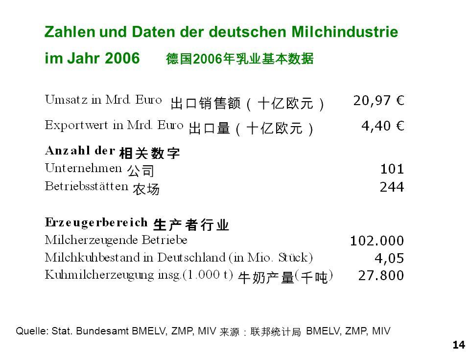 14 Quelle: Stat. Bundesamt BMELV, ZMP, MIV 来源:联邦统计局 BMELV, ZMP, MIV Zahlen und Daten der deutschen Milchindustrie im Jahr 2006 德国 2006 年乳业基本数据