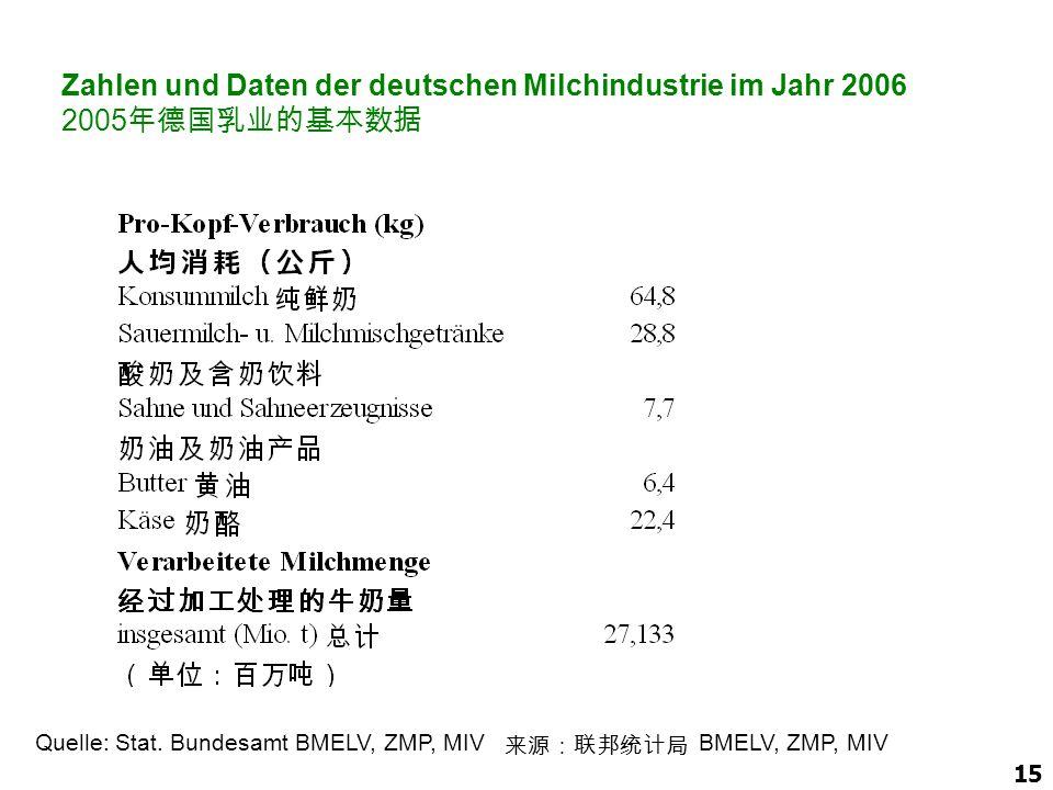 15 Zahlen und Daten der deutschen Milchindustrie im Jahr 2006 2005 年德国乳业的基本数据 Quelle: Stat. Bundesamt BMELV, ZMP, MIV 来源:联邦统计局 BMELV, ZMP, MIV