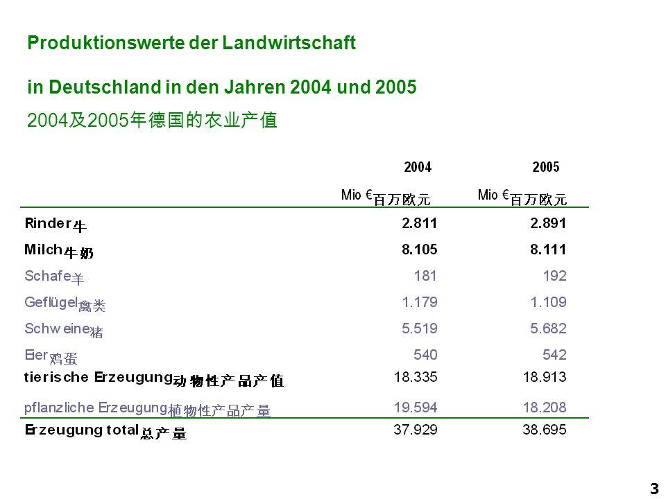 3 Produktionswerte der Landwirtschaft in Deutschland in den Jahren 2004 und 2005 2004 及 2005 年德国的农业产值