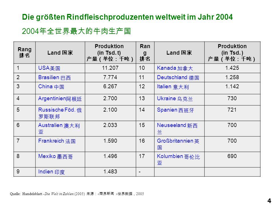 4 Quelle: Handelsblatt - Die Welt in Zahlen (2005) 来源: « 商界新闻 » 世界数据, 2005 Die größten Rindfleischproduzenten weltweit im Jahr 2004 2004 年全世界最大的牛肉生产国