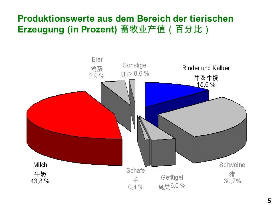 6 Tierische Erzeugung – Erzeugungsmengen in Deutschland (2006) 畜牧业产品 — 德国 2006 年产量 ^