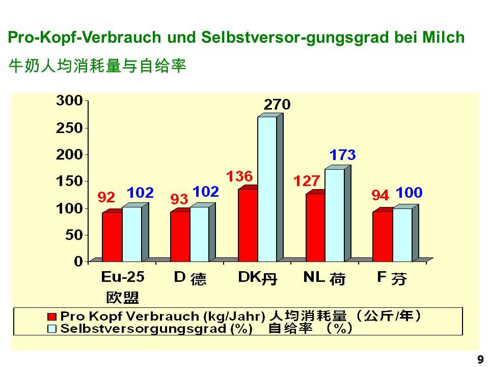 9 Pro-Kopf-Verbrauch und Selbstversor-gungsgrad bei Milch 牛奶人均消耗量与自给率