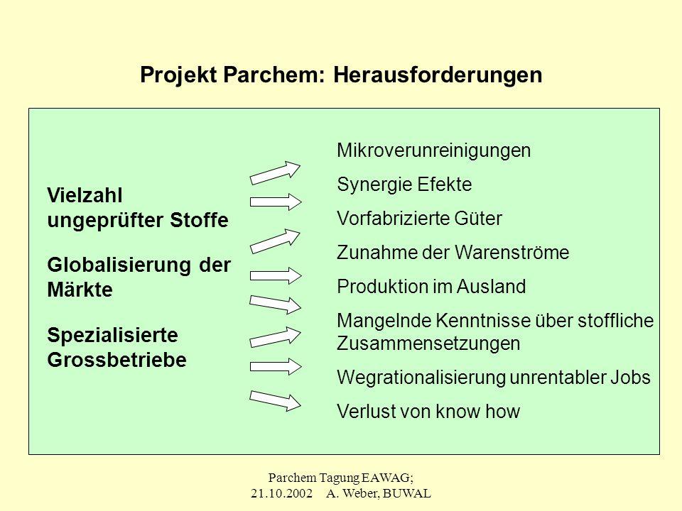 Parchem Tagung EAWAG; 21.10.2002 A. Weber, BUWAL Projekt Parchem: Herausforderungen Vielzahl ungeprüfter Stoffe Globalisierung der Märkte Spezialisier