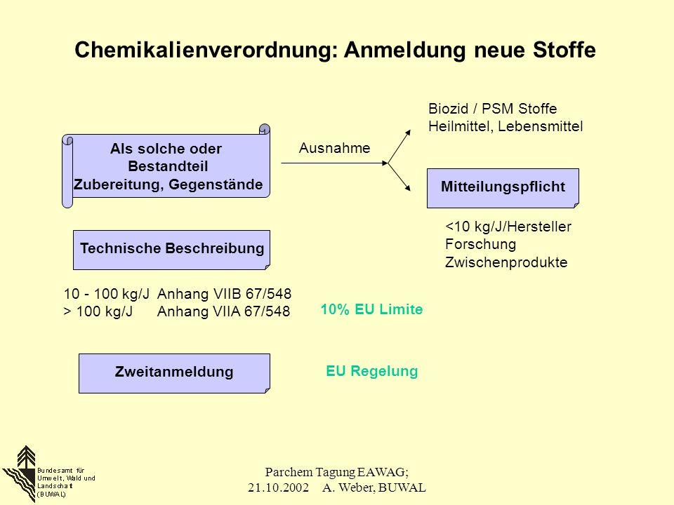 Parchem Tagung EAWAG; 21.10.2002 A. Weber, BUWAL Chemikalienverordnung: Anmeldung neue Stoffe Als solche oder Bestandteil Zubereitung, Gegenstände Aus