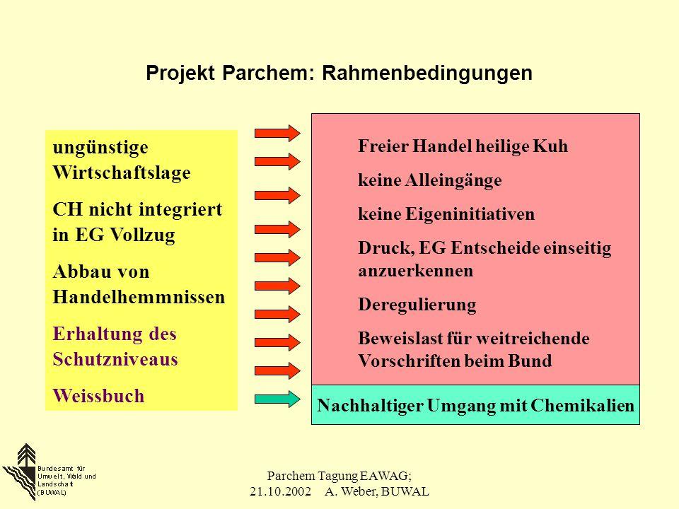 Parchem Tagung EAWAG; 21.10.2002 A. Weber, BUWAL Projekt Parchem: Rahmenbedingungen ungünstige Wirtschaftslage CH nicht integriert in EG Vollzug Abbau