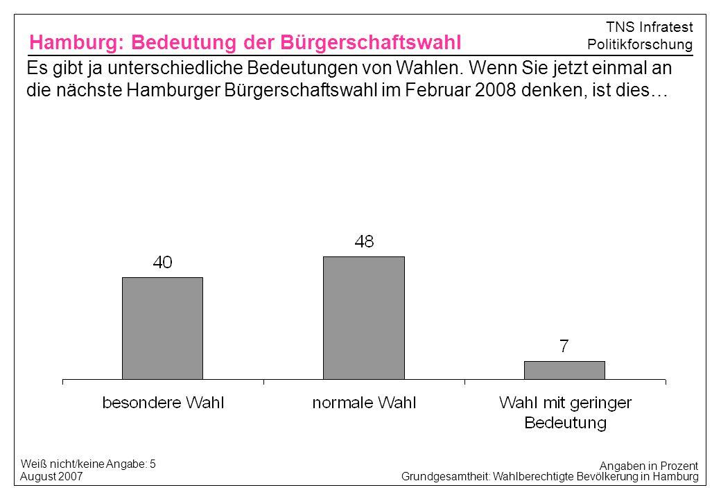 Grundgesamtheit: Wahlberechtigte Bevölkerung in Hamburg August 2007 TNS Infratest Politikforschung Weiß nicht/keine Angabe: 5 Hamburg: Bedeutung der B