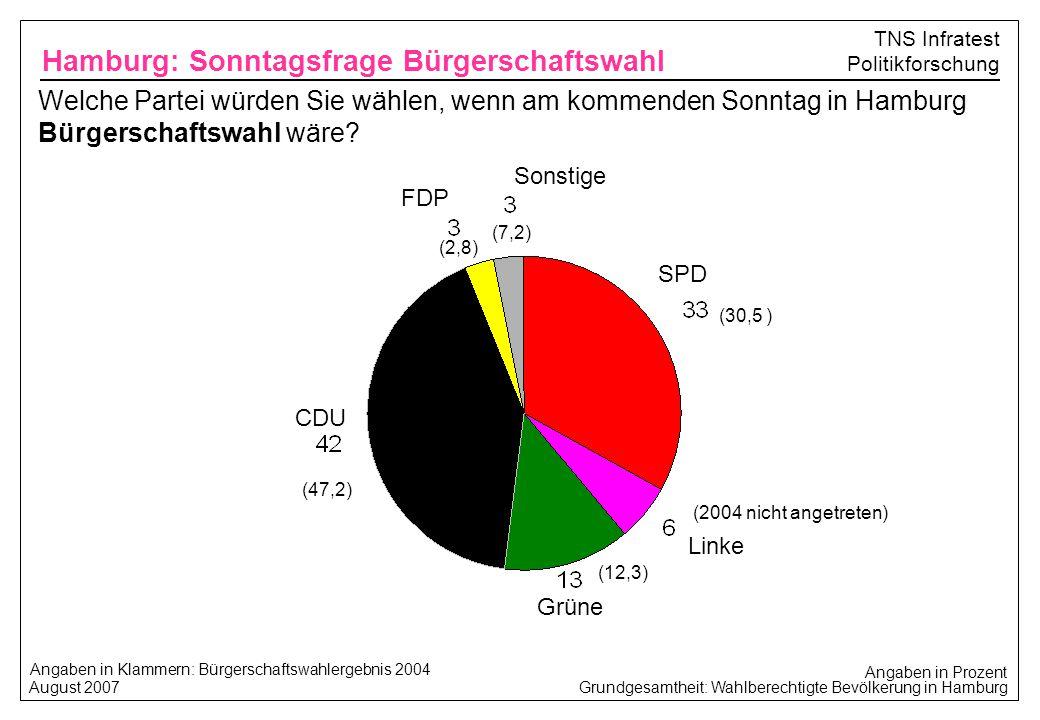 Grundgesamtheit: Wahlberechtigte Bevölkerung in Hamburg August 2007 TNS Infratest Politikforschung Welche Partei würden Sie wählen, wenn am kommenden