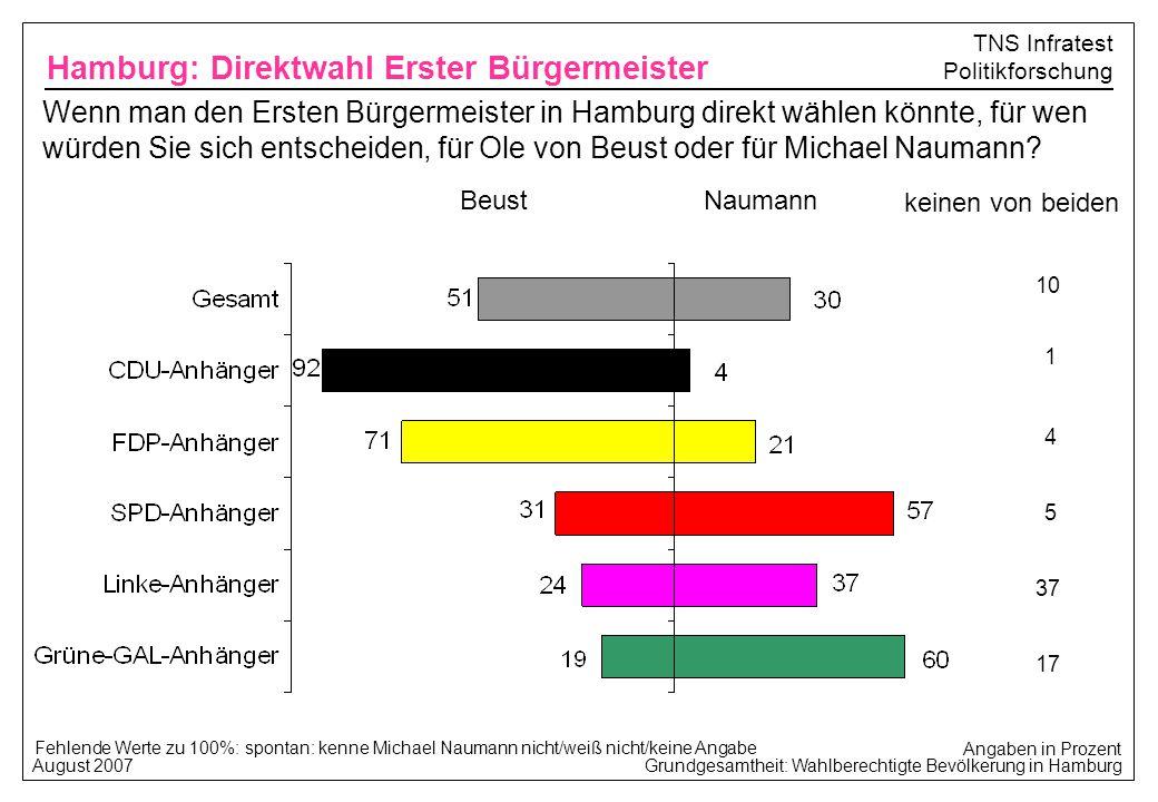 Grundgesamtheit: Wahlberechtigte Bevölkerung in Hamburg August 2007 TNS Infratest Politikforschung Fehlende Werte zu 100%: spontan: kenne Michael Naum
