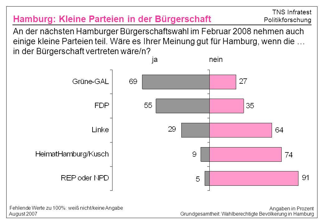 Grundgesamtheit: Wahlberechtigte Bevölkerung in Hamburg August 2007 TNS Infratest Politikforschung ja Fehlende Werte zu 100%: weiß nicht/keine Angabe
