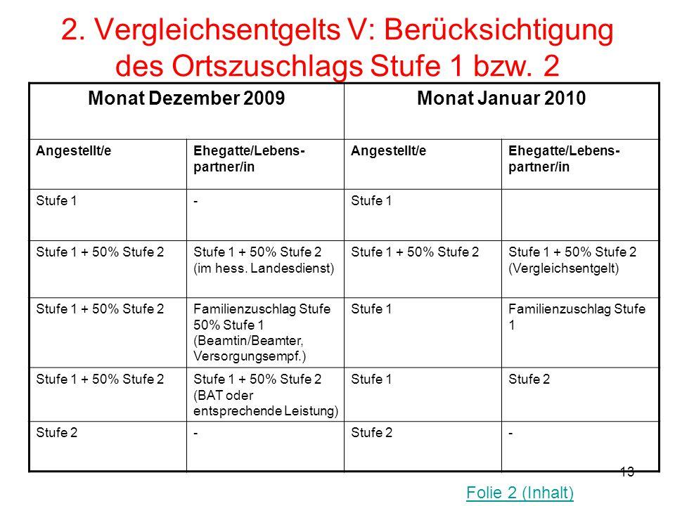 13 2. Vergleichsentgelts V: Berücksichtigung des Ortszuschlags Stufe 1 bzw. 2 Monat Dezember 2009Monat Januar 2010 Angestellt/eEhegatte/Lebens- partne
