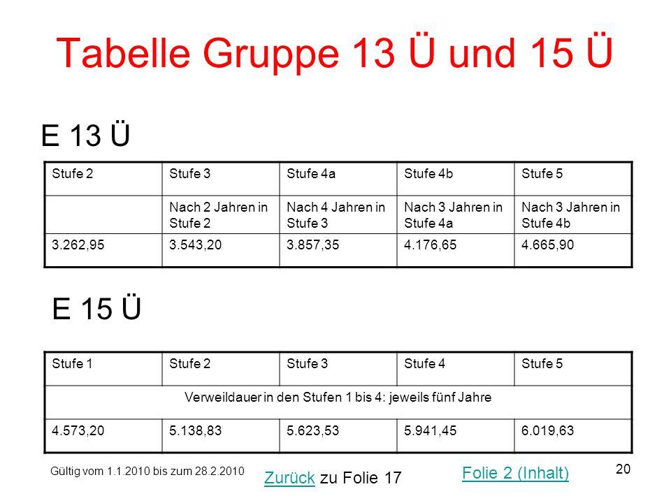 20 Tabelle Gruppe 13 Ü und 15 Ü E 13 Ü Stufe 2Stufe 3Stufe 4aStufe 4bStufe 5 Nach 2 Jahren in Stufe 2 Nach 4 Jahren in Stufe 3 Nach 3 Jahren in Stufe