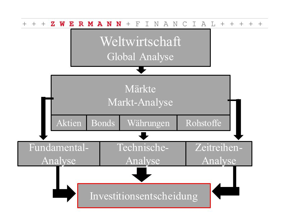 RohstoffeWährungenBondsAktien Weltwirtschaft Global Analyse Märkte Markt-Analyse Fundamental- Analyse Technische- Analyse Zeitreihen- Analyse Investitionsentscheidung