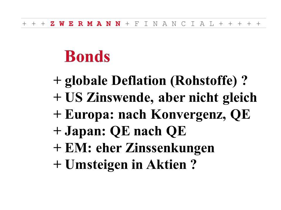 + globale Deflation (Rohstoffe) .