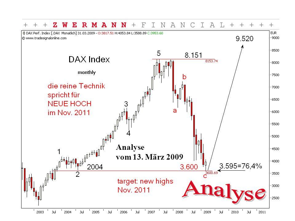 Analyse vom 13. März 2009