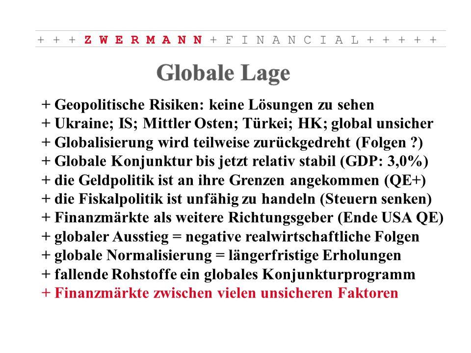 + Geopolitische Risiken: keine Lösungen zu sehen + Ukraine; IS; Mittler Osten; Türkei; HK; global unsicher + Globalisierung wird teilweise zurückgedreht (Folgen ) + Globale Konjunktur bis jetzt relativ stabil (GDP: 3,0%) + die Geldpolitik ist an ihre Grenzen angekommen (QE+) + die Fiskalpolitik ist unfähig zu handeln (Steuern senken) + Finanzmärkte als weitere Richtungsgeber (Ende USA QE) + globaler Ausstieg = negative realwirtschaftliche Folgen + globale Normalisierung = längerfristige Erholungen + fallende Rohstoffe ein globales Konjunkturprogramm + Finanzmärkte zwischen vielen unsicheren Faktoren