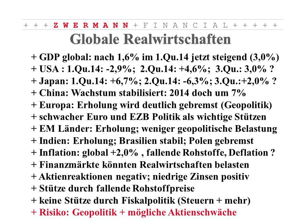 + GDP global: nach 1,6% im 1.Qu.14 jetzt steigend (3,0%) + USA : 1.Qu.14: -2,9%; 2.Qu.14: +4,6%; 3.Qu.: 3,0% .