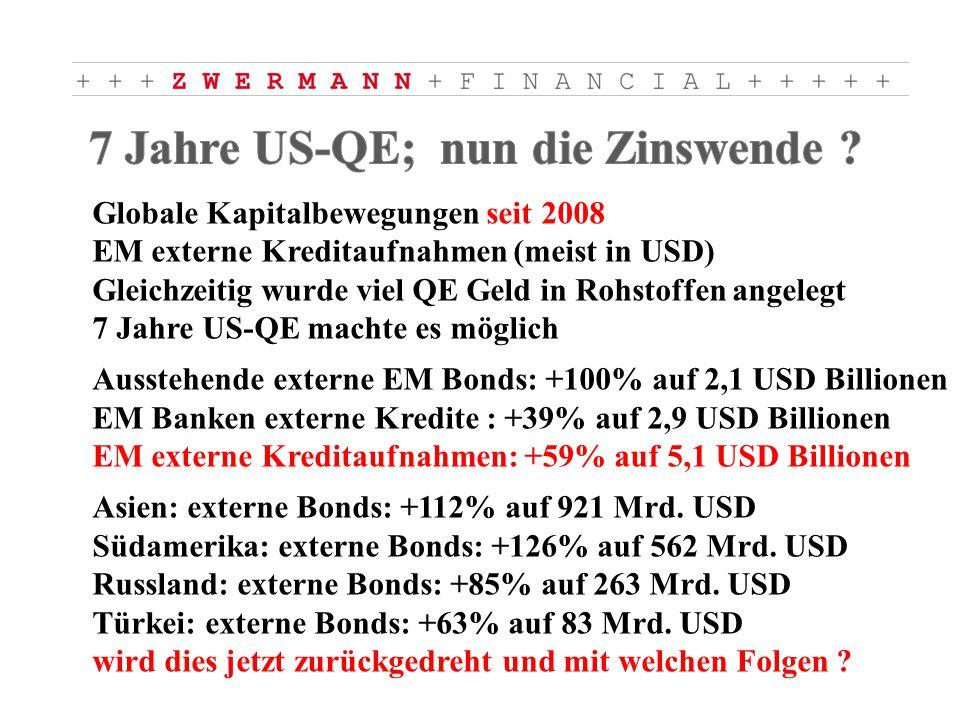 Globale Kapitalbewegungen seit 2008 EM externe Kreditaufnahmen (meist in USD) Gleichzeitig wurde viel QE Geld in Rohstoffen angelegt 7 Jahre US-QE machte es möglich Ausstehende externe EM Bonds: +100% auf 2,1 USD Billionen EM Banken externe Kredite : +39% auf 2,9 USD Billionen EM externe Kreditaufnahmen: +59% auf 5,1 USD Billionen Asien: externe Bonds: +112% auf 921 Mrd.