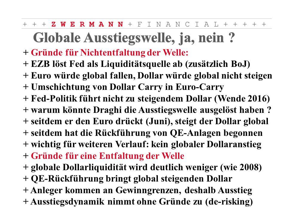 + Gründe für Nichtentfaltung der Welle: + EZB löst Fed als Liquiditätsquelle ab (zusätzlich BoJ) + Euro würde global fallen, Dollar würde global nicht steigen + Umschichtung von Dollar Carry in Euro-Carry + Fed-Politik führt nicht zu steigendem Dollar (Wende 2016) + warum könnte Draghi die Ausstiegswelle ausgelöst haben .