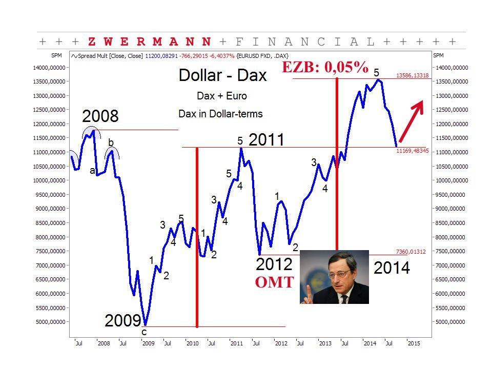 OMT EZB: 0,05%