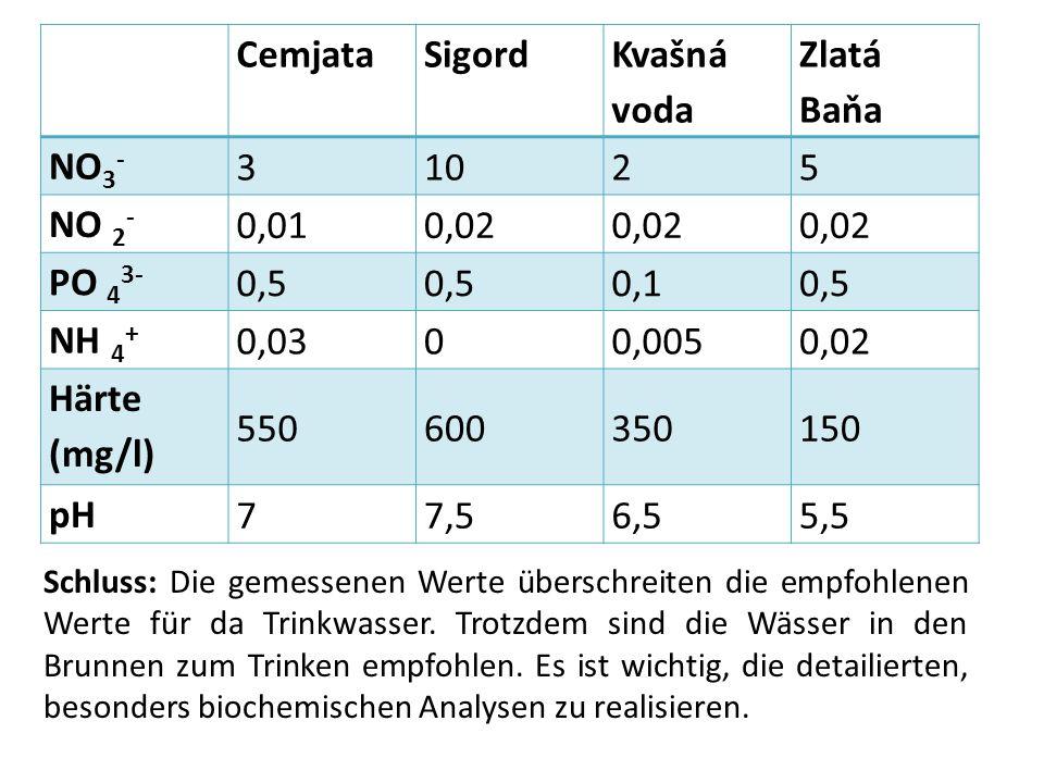 CemjataSigord Kvašná voda Zlatá Baňa NO 3 - 31025 NO 2 - 0,010,02 PO 4 3- 0,5 0,10,5 NH 4 + 0,0300,0050,02 Härte (mg/l) 550600350150 pH 77,56,55,5 Schluss: Die gemessenen Werte überschreiten die empfohlenen Werte für da Trinkwasser.