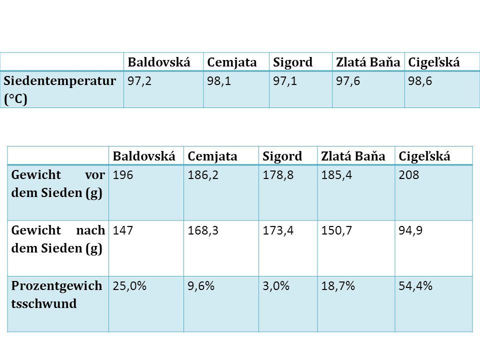 BaldovskáCemjataSigordZlatá BaňaCigeľská Siedentemperatur (°C) 97,298,197,197,698,6 BaldovskáCemjataSigordZlatá BaňaCigeľská Gewicht vor dem Sieden (g) 196186,2178,8185,4208 Gewicht nach dem Sieden (g) 147168,3173,4150,794,9 Prozentgewich tsschwund 25,0%9,6%3,0%18,7%54,4%