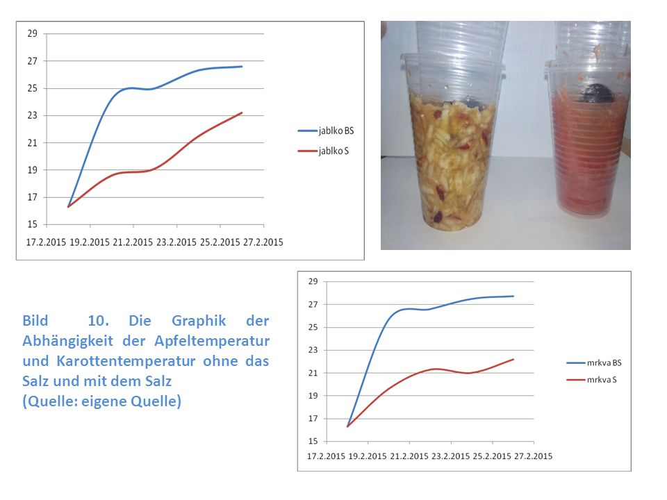 Bild 10. Die Graphik der Abhängigkeit der Apfeltemperatur und Karottentemperatur ohne das Salz und mit dem Salz (Quelle: eigene Quelle)