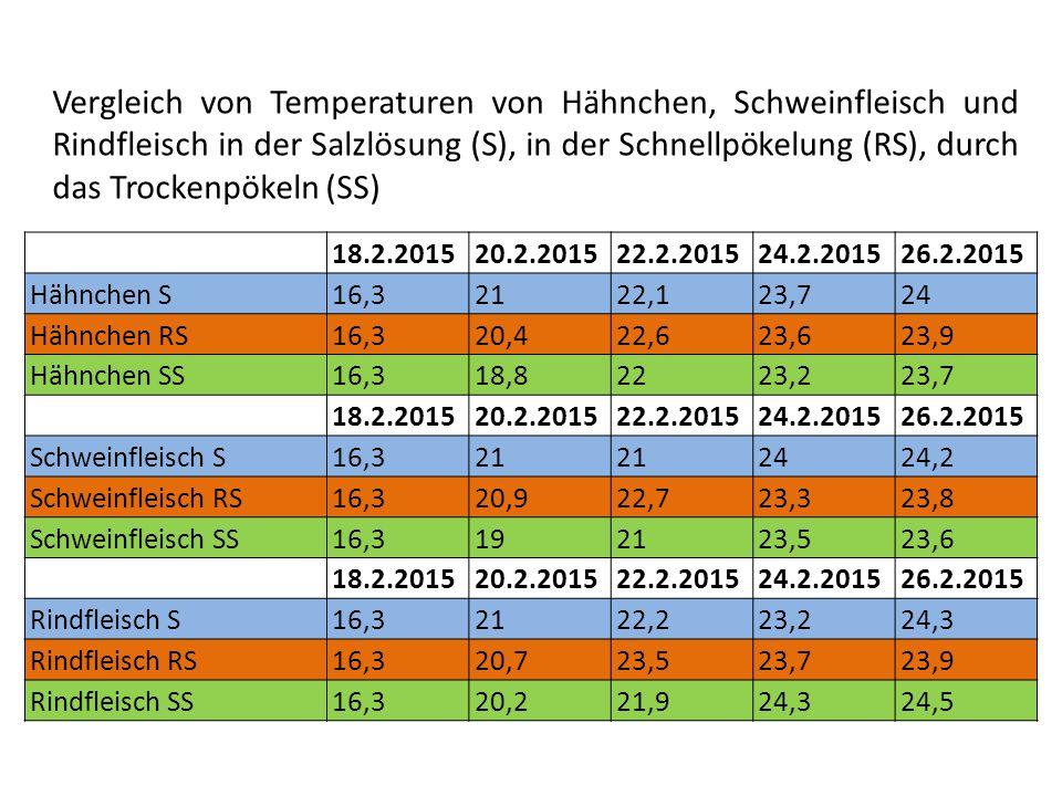 Vergleich von Temperaturen von Hähnchen, Schweinfleisch und Rindfleisch in der Salzlösung (S), in der Schnellpökelung (RS), durch das Trockenpökeln (SS) 18.2.201520.2.201522.2.201524.2.201526.2.2015 Hähnchen S16,32122,123,724 Hähnchen RS16,320,422,623,623,9 Hähnchen SS16,318,82223,223,7 18.2.201520.2.201522.2.201524.2.201526.2.2015 Schweinfleisch S16,321 2424,2 Schweinfleisch RS16,320,922,723,323,8 Schweinfleisch SS16,3192123,523,6 18.2.201520.2.201522.2.201524.2.201526.2.2015 Rindfleisch S16,32122,223,224,3 Rindfleisch RS16,320,723,523,723,9 Rindfleisch SS16,320,221,924,324,5
