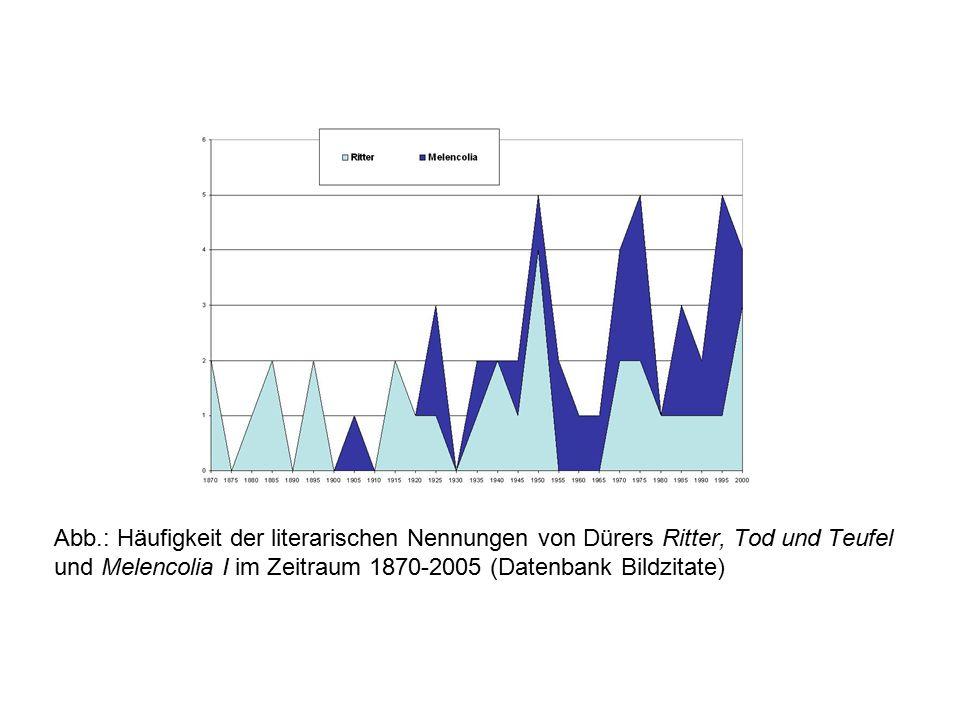 Abb.: Häufigkeit der literarischen Nennungen von Dürers Ritter, Tod und Teufel und Melencolia I im Zeitraum 1870-2005 (Datenbank Bildzitate)