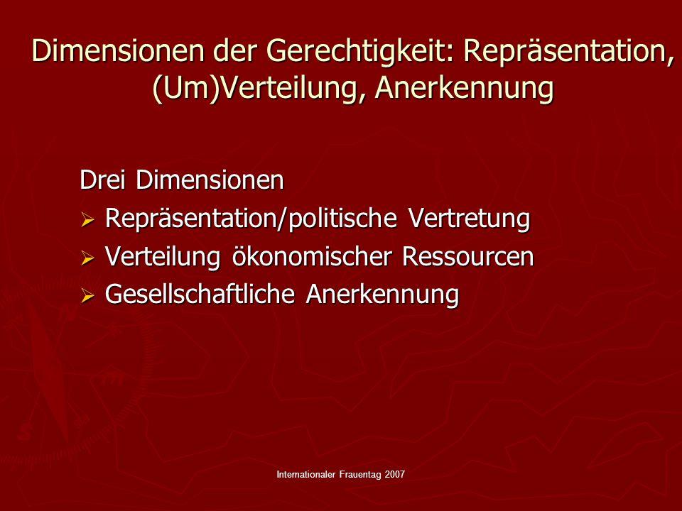 Internationaler Frauentag 2007 Dimensionen der Gerechtigkeit: Repräsentation, (Um)Verteilung, Anerkennung Drei Dimensionen  Repräsentation/politische Vertretung  Verteilung ökonomischer Ressourcen  Gesellschaftliche Anerkennung
