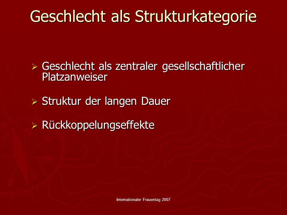 Internationaler Frauentag 2007 Rückkopplungseffekte  Wertesystem  Wirtschaftssystem  Familie  Sozialisationsinstanzen  Arbeitsmarkt
