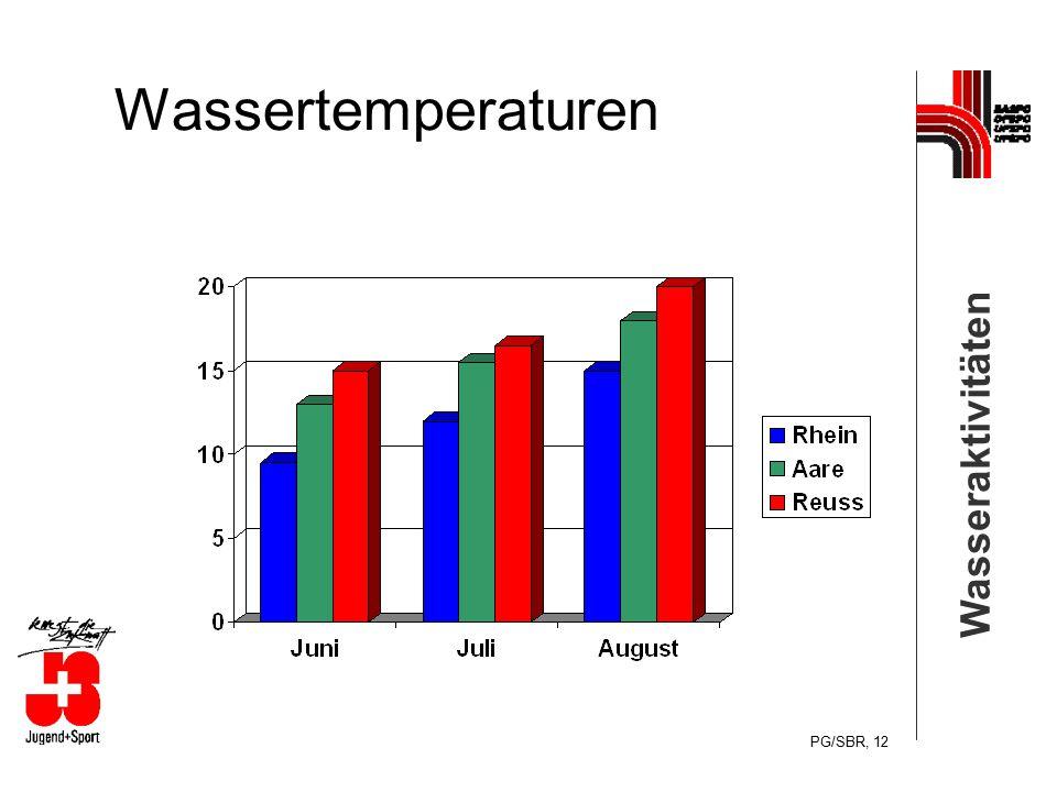 Wasseraktivitäten PG/SBR, 12 Wassertemperaturen