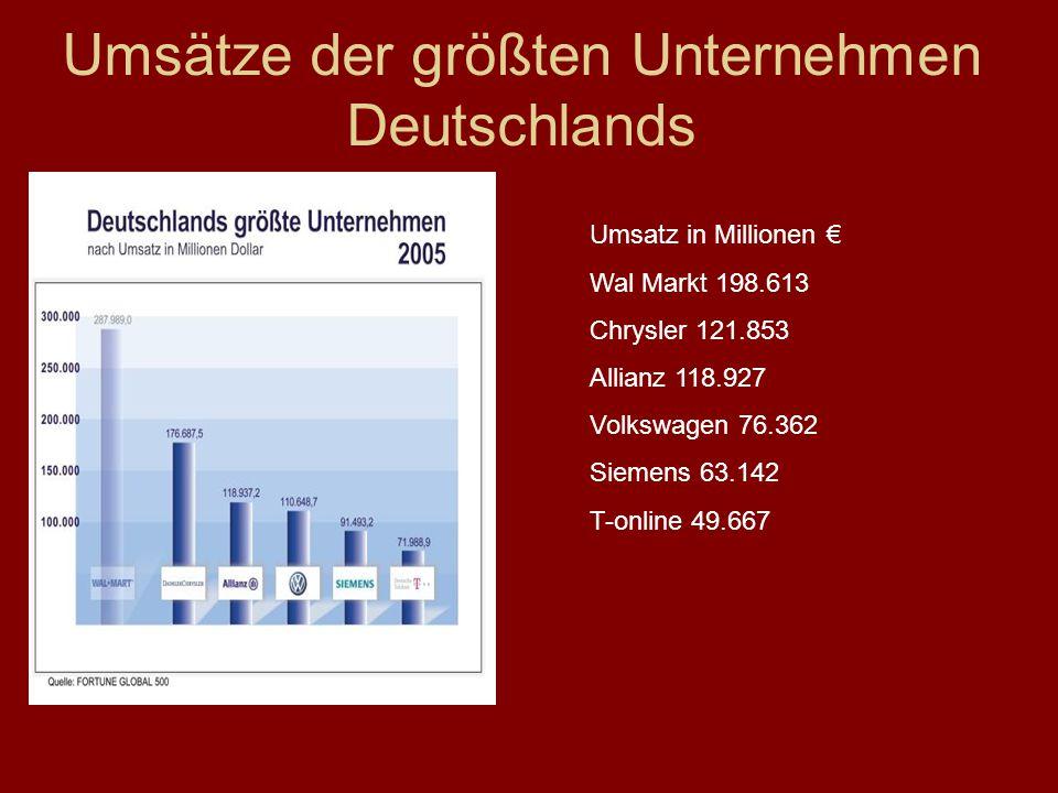 Umsätze der größten Unternehmen Deutschlands Umsatz in Millionen € Wal Markt 198.613 Chrysler 121.853 Allianz 118.927 Volkswagen 76.362 Siemens 63.142 T-online 49.667