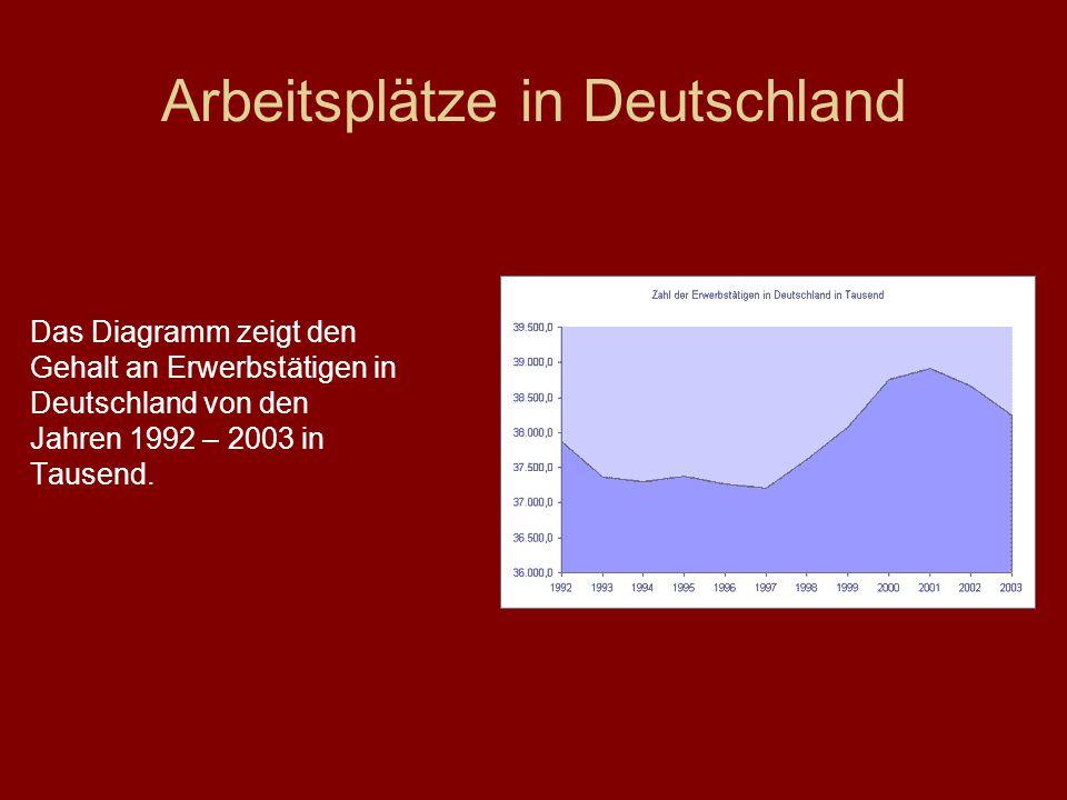 Arbeitsplätze in Deutschland Das Diagramm zeigt den Gehalt an Erwerbstätigen in Deutschland von den Jahren 1992 – 2003 in Tausend.