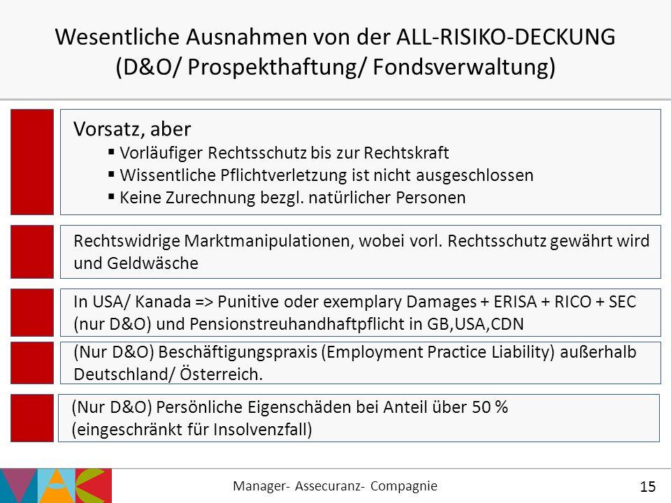 Manager- Assecuranz- Compagnie 15 Wesentliche Ausnahmen von der ALL-RISIKO-DECKUNG (D&O/ Prospekthaftung/ Fondsverwaltung) Vorsatz, aber  Vorläufiger