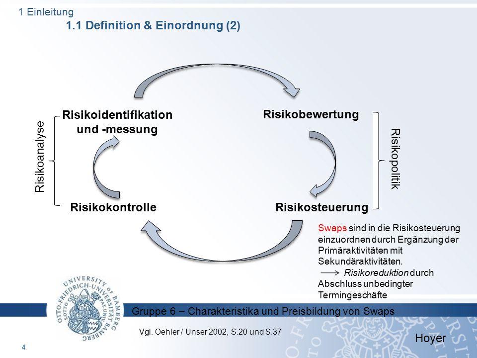 Gruppe 6 – Charakteristika und Preisbildung von Swaps 4 Risikokontrolle Risikoidentifikation und -messung Risikosteuerung Risikobewertung Swaps sind i